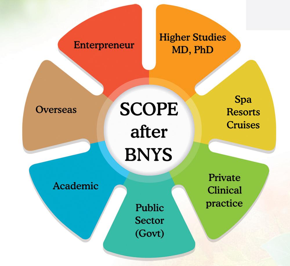 scope of bnys course